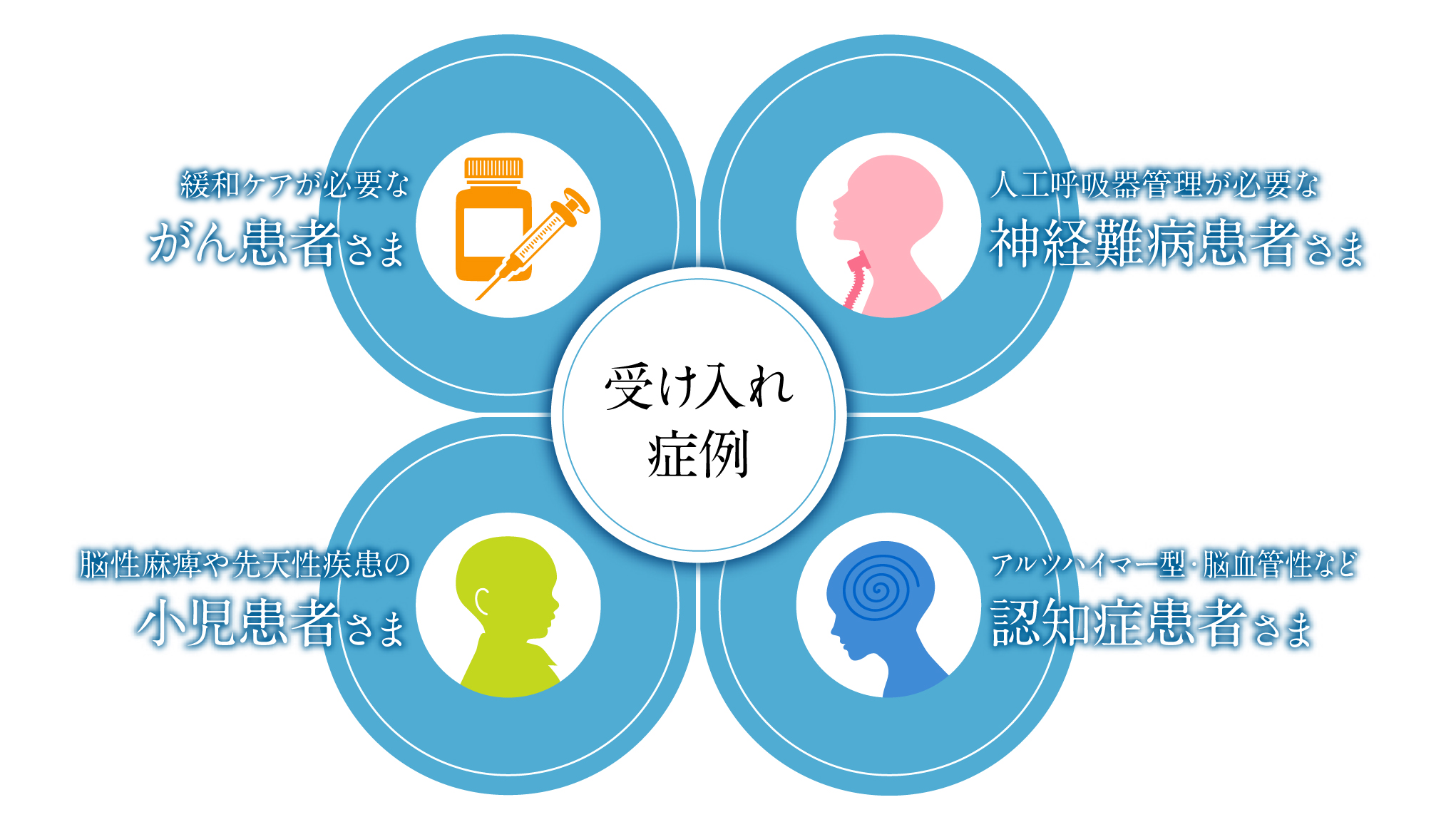 がん,神経難病,小児,認知症,緩和ケア,輸血,人工呼吸器,脳性麻痺,先天性疾患,アルツハイマー型,血管性