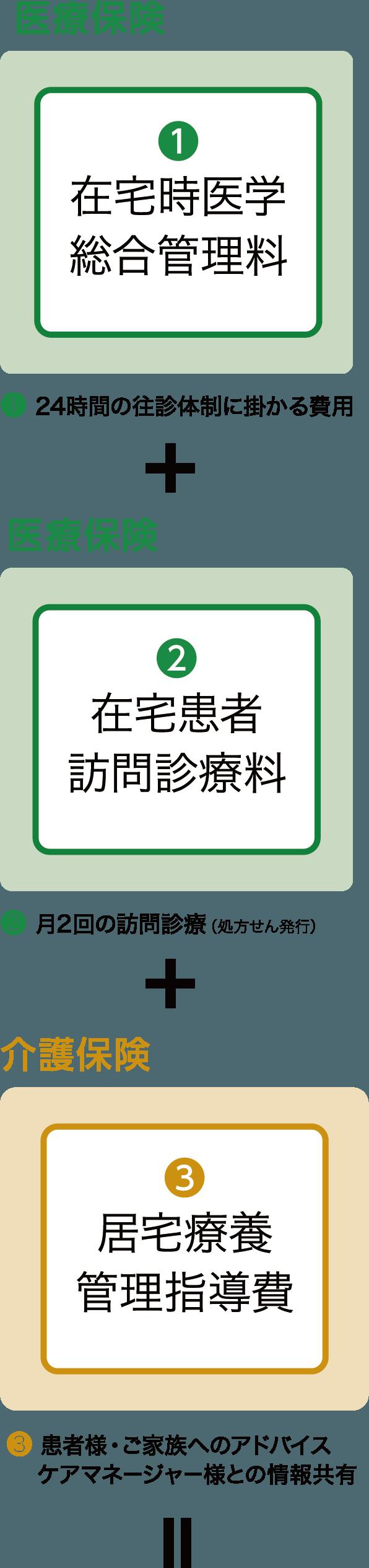 医療保険 医療保険 介護保険=